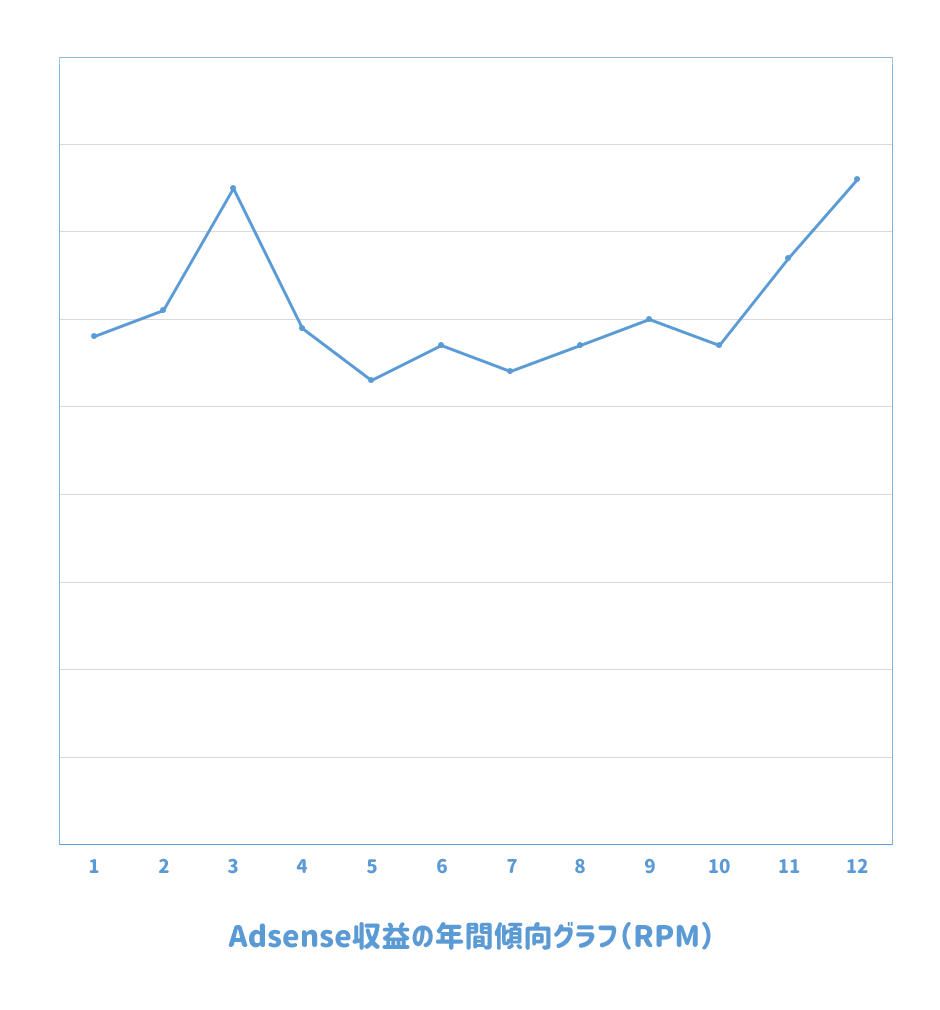 Adsense収益(RPM)の年間傾向グラフ