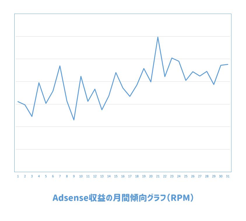 Adsense収益(RPM)の月間傾向グラフ